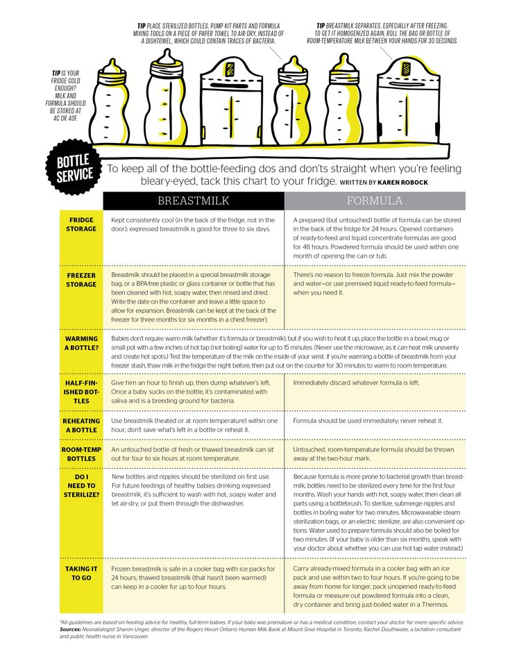 Great chart explaining how to take care of milk in a bottle be it breast milk or formula