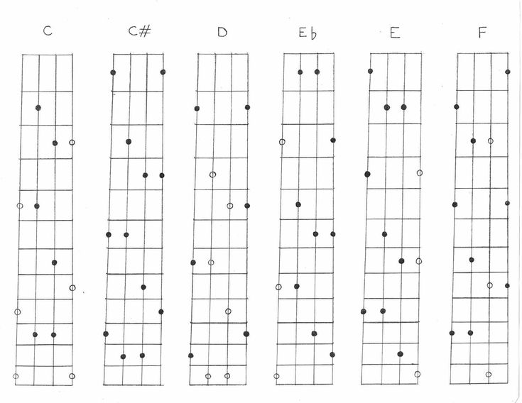 Mandolin 3 finger mandolin chords : 1000+ images about music on Pinterest