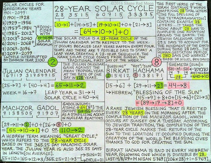 28-Year Solar Cycle [8/17/16] Unlike the 11-year sunspot cycle, the calendrical solar cycle does not correlate with a physical pattern of solar activity. Despite this, the 28-year cycle of the Julian calendar has accrued particularly strong...