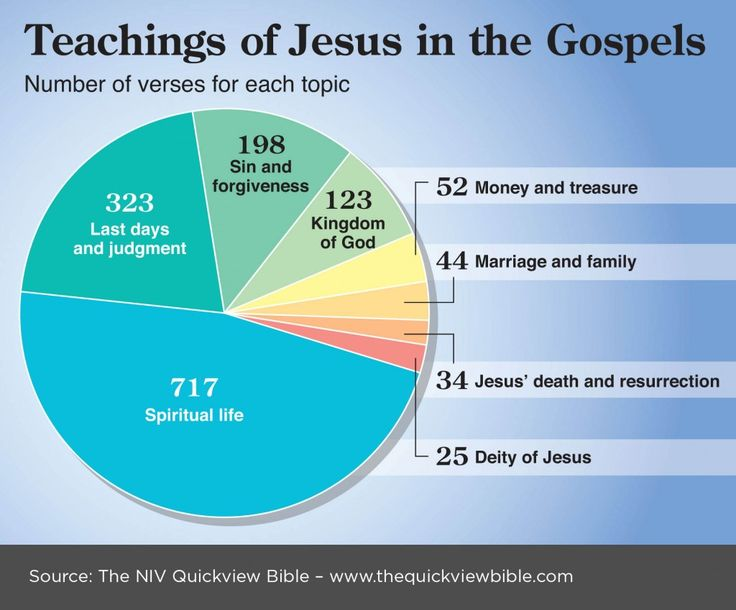 The Quick View Bible » Teachings of Jesus in the Gospels