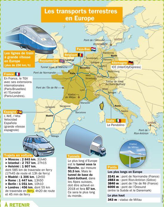 Les transports terrestres en Europe