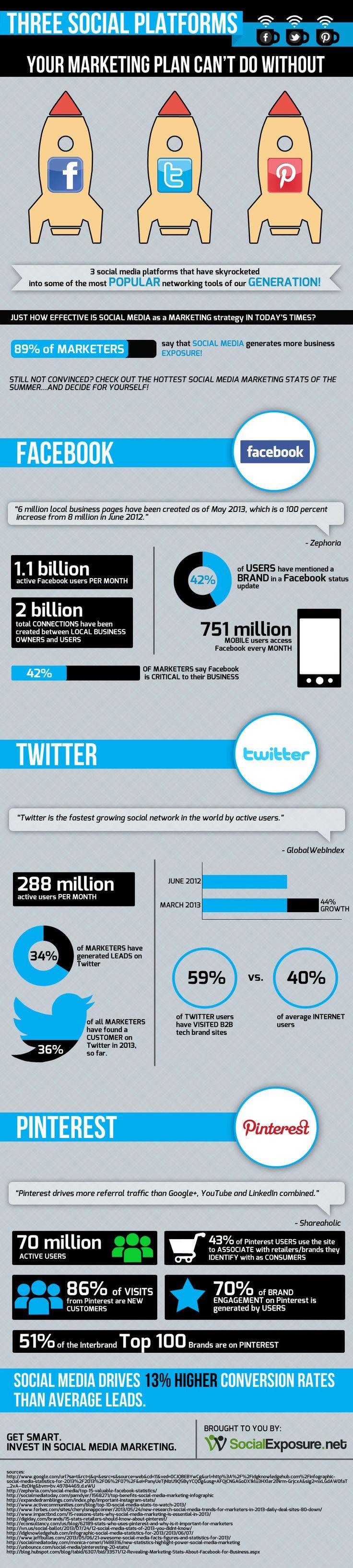 Ningún Plan de Marketing sin FaceBook, Twitter y Pinterest #infografia #socialmedia