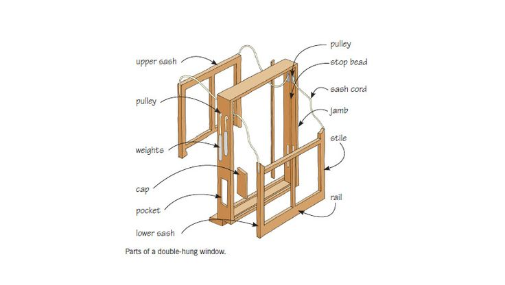 Double Hung Window Section : Best images about anatomy on pinterest villas window