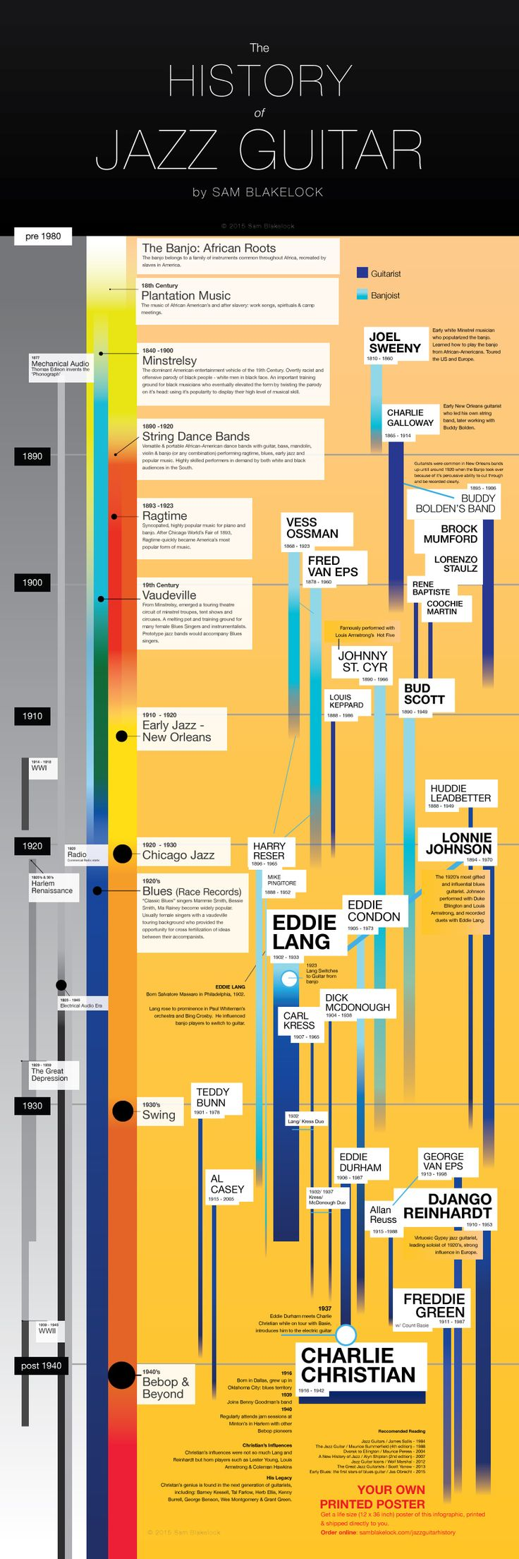 The History of Jazz Guitar Infographic covers the most famous jazz guitarist up until Charlie Christian. http://samblakelock.com/jazzguitarhistory/