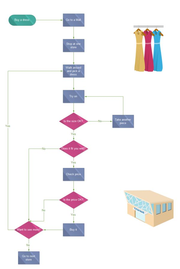 Dress Shopping Flowchart Template  Accounting Flowchart Template
