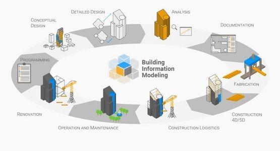Todo Arquitecto e Ingeniero debe saber que es y para que sirve El BIM. El futuro de la construcción  http://sistemamid.com/detalleNovedad.php?idNovedad=2283  #arquitectura #ingenieria #arquitecto #ingeniero #BIM #construccion #arq #ing