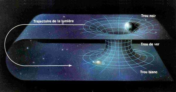 """Einstein-Rosen Bridge Theory  In physics, a wormhole is a hypothetical topological feature of spacetime that would be, fundamentally, a """"shortcut"""" through spacetime"""
