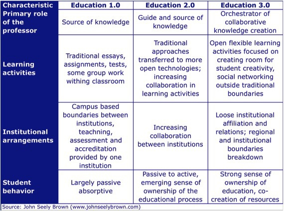 education 1.0 to 3.0