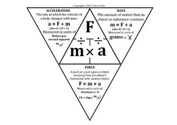Not only does this foldable provide all variations of the formula involving Force, Mass and Acceleration but the foldout part already has the definitions filled in for you. A GREAT piece to add into a journal to help students with vocabulary and with the understanding of the mathematics involved in calculating force.  Instructions included.