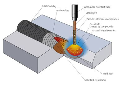 a basic guide of arc welding Arc welding is one method for joining metals, and it is indispensable for the construction of the abc's of arc welding and inspection has been published as a textbook for who study the fundamentals of beginners welding technology and inspection.