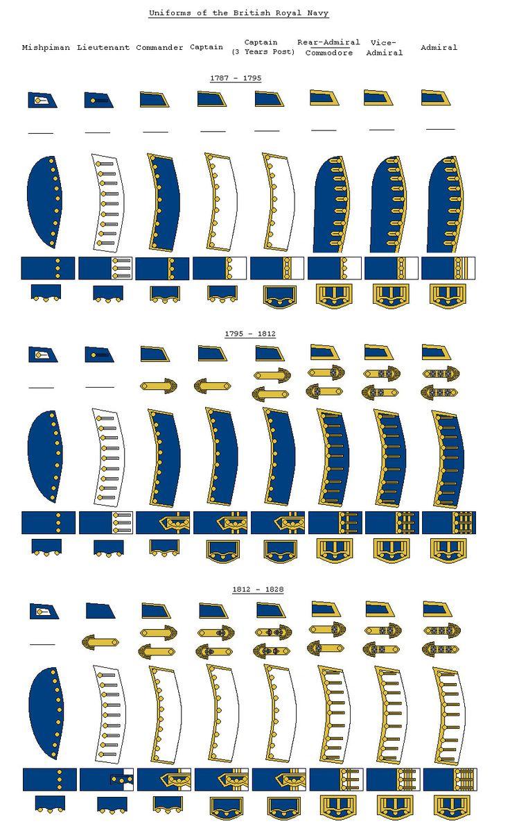 Royal Navy Uniforms 1787-1828 by SimonLMoore.deviantart.com on @deviantART