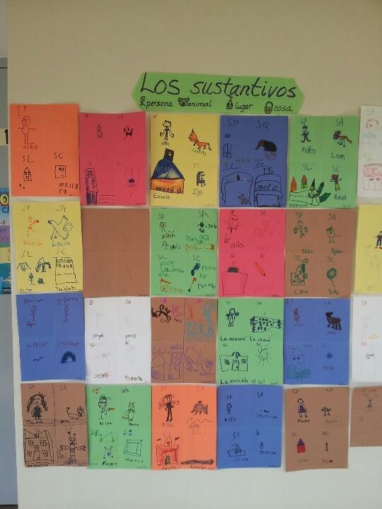 Spanish activity Nouns- Actividad para repasar los sustantivos