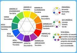 Resultado de imagem para combinação das cores primarias e secundarias