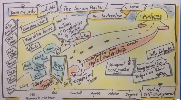Team Maturity and Level of Self Management Journey