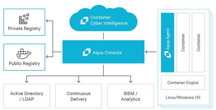 Aqua Container Security Platform | Aqua Security