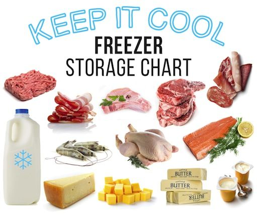 Wondering if that minced meat in the bottom of the freezer is still safe to eat? Use our handy freezer storage chart, for everything from poultry to cheese:
