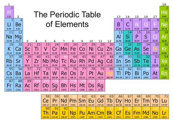 All about the periodic table themeefy mags pinterest periodic all about the periodic table themeefy mags pinterest periodic table urtaz Image collections
