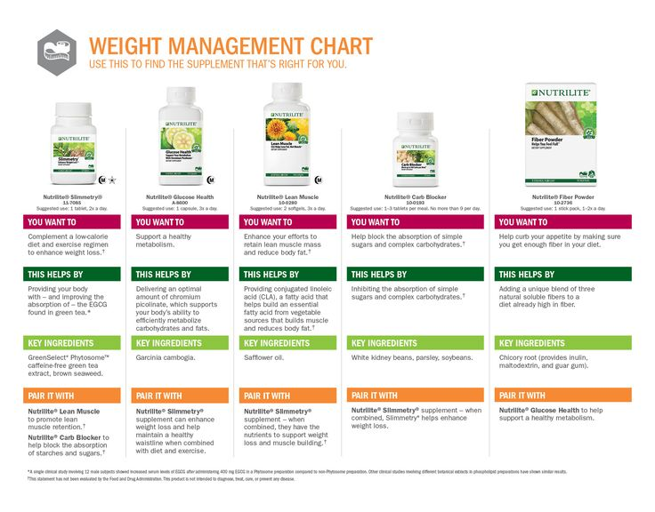 5 supplements to help with your weight loss goals! Use this to find the supplement that's right for you!