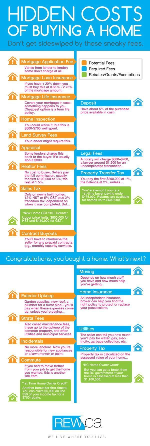 You've Saved Up A Down Payment, You're Pre-Approved For A Mortgage, You've Found A Place You Love. Now, HEADS UP! There'll Be All Sorts Of Extra Fees and Charges Coming At You. With This Handy Chart You'll Be Prepared For The Hidden Costs That Come With Buying A #Home.  -Review Journal #HomeBuying buy a home buying your first home #homeowner