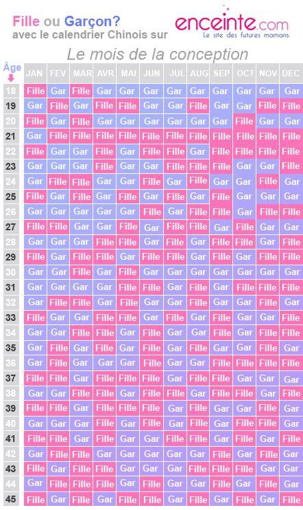 calendrier chinois de grossesse