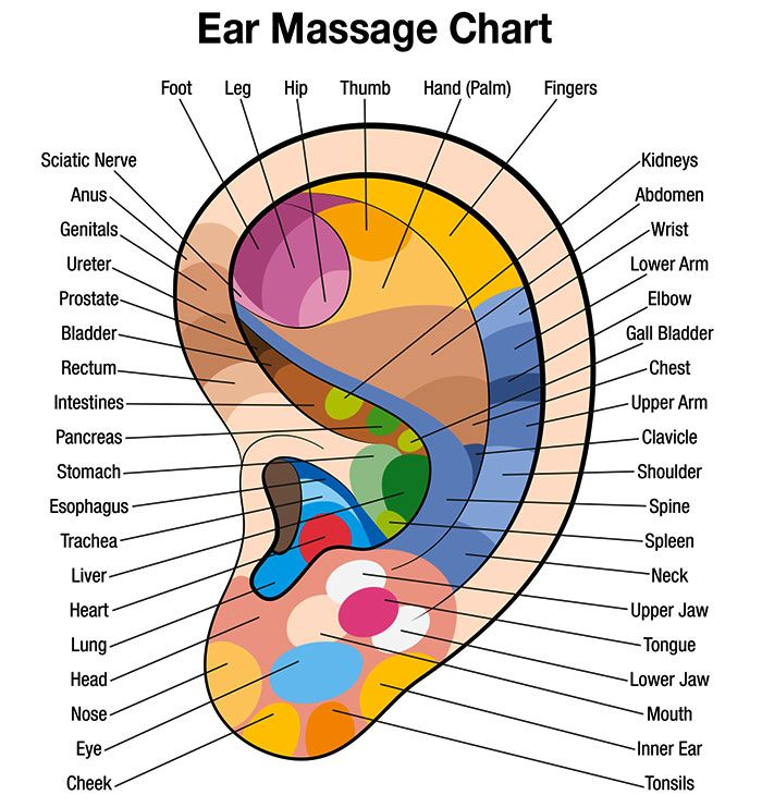 Free Downloadable Ear Massage Chart for Self Healing - HerbalsHop