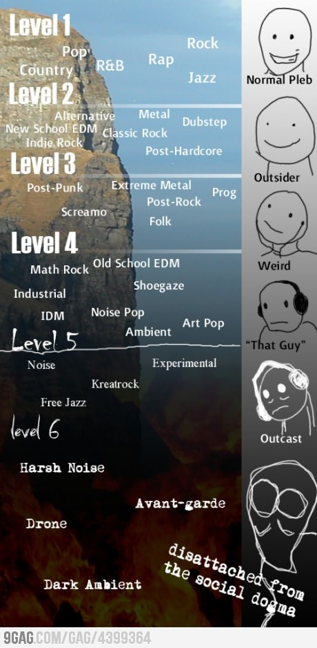 The Six Levels of Social Self-Exile, What lvl are you guys?