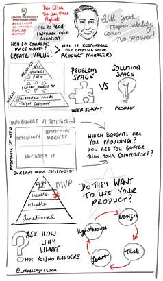 Beautiful Infographic of Dan Olsen's Reminders of the End-to-End Product Development Process