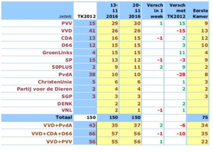 PVV i/d peiling met 30 zetels op 1e plaats en PvdA verliest (met 28 zetels) ook van 50-plus.