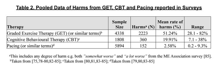 Pooled data from harms from GET, CBT & Pacing reported in #MECFS surveys (in UK, US, Netherlands & Norway) #CFS