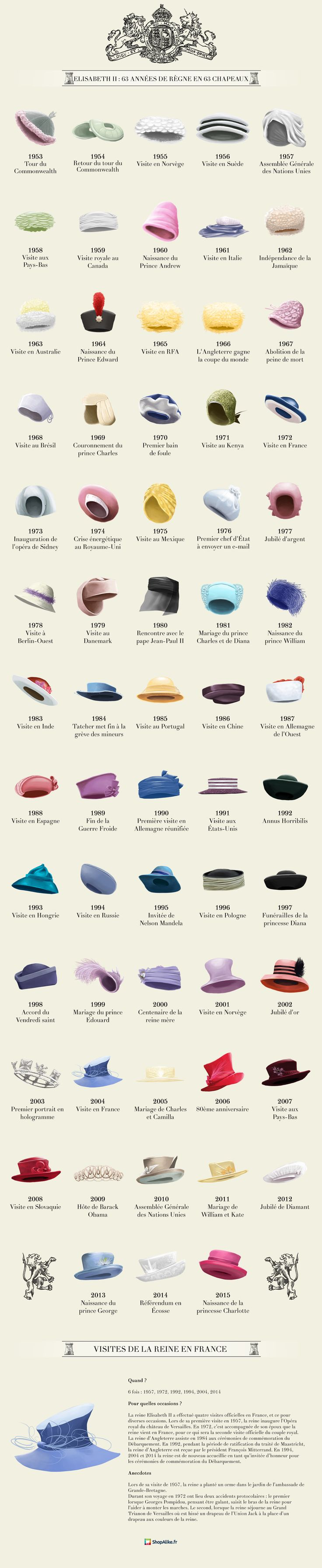 Queen Elizabeth's hats by year! A fun walk down memory lane. #royalhats #judithm