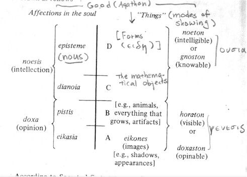 Divided line plato essay