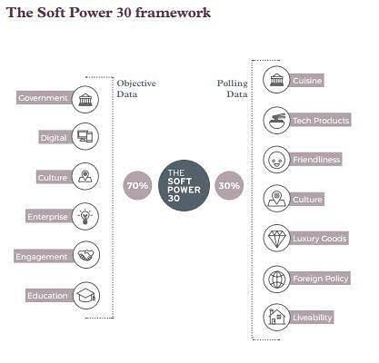 Power to the people  Power is moving away from traditional institutions such as governments and into cities multinationals and even individuals the report says. This is in large part due to the digital revolution which has eroded national borders creating challenges and opportunities in equal measure. It has also allowed citizens to mobilize in new ways and build bridges across geographical divides the report explains  Source: Portland Communications
