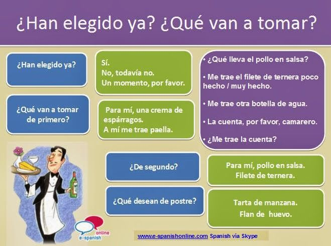 η ισπανικη γλωσσα στην ελλαδα Vocabulario Sabes Pedir En Un Restaurante Learn Spanish Online How To Speak Spanish Spanish Lessons For Kids
