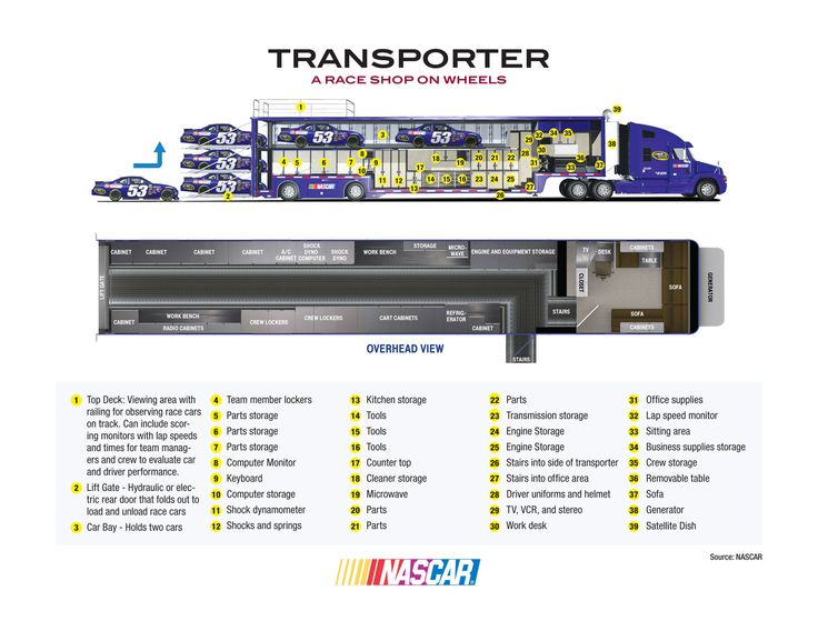 Anatomy Of A Semi Trailer : Best nascar sprint cup haulers images on pinterest
