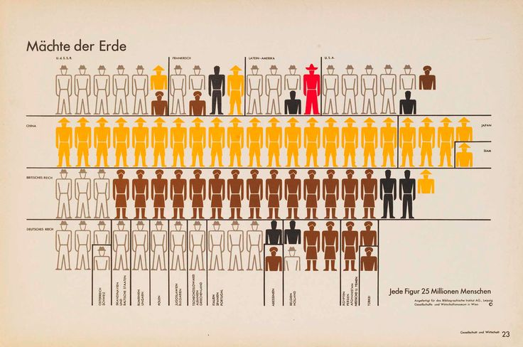 "Isotype (""International System of Typographic Picture Education""), first known as the ""Vienna Method of Pictorial Statistics"" was developed by Otto Neurath between 1925 and 1934 and is an early form of pictorial data visualisation https://en.wikipedia.org/wiki/Isotype_(picture_language) https://en.wikipedia.org/wiki/Otto_Neurath"