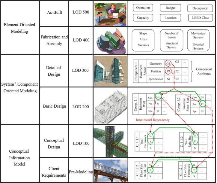 Bim Level Of Development Lod 100 200 300 350 400 500 Bim Modeling Services Architecture Engineering And Const Lod Bim Building Information Modeling