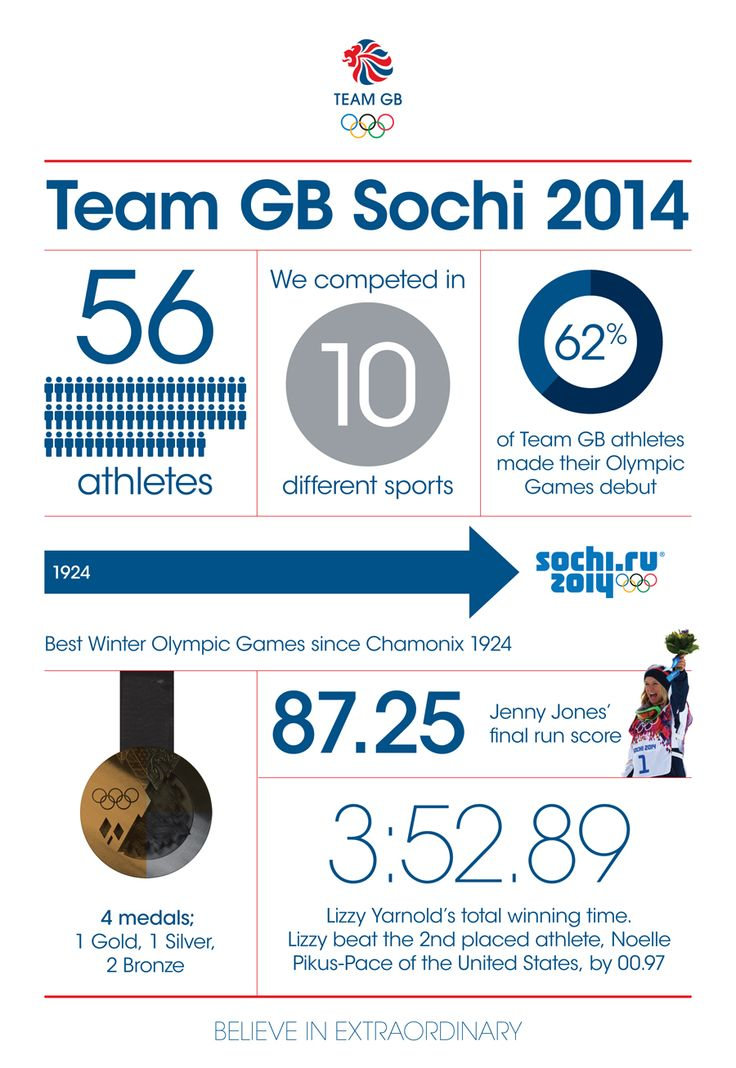 All the stats and facts from Team GB at the Sochi 2014 Winter Olympics
