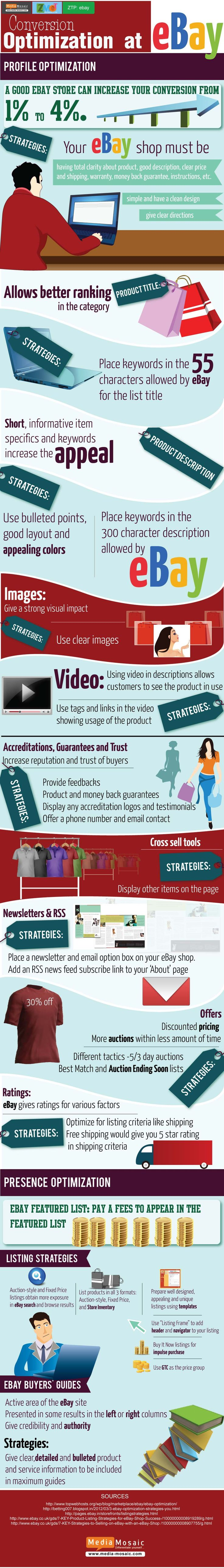 From Media Mosaic - infographic - Conversion Optimization at eBay - strategies to optimize your product profiles on eBay