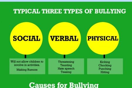 bullying in todays society The world has become a bit of a bullying place and we become victims if we don't set boundaries  —paul huljich, author of stress pandemic as quoted in.
