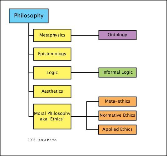 The Divisions and Definition of Philosophy