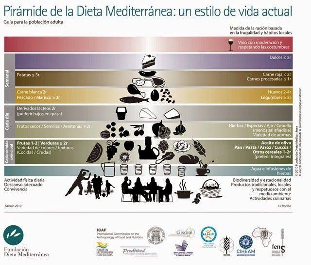 Cambios en la pirámide de la dieta mediterránea | Recetas de Cocina Casera - Recetas fáciles y sencillas