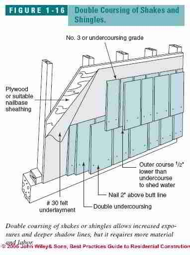 Best Guide To Wood Shingle Siding Installation Wood Shingle Types Shingle Siding Wood 640 x 480