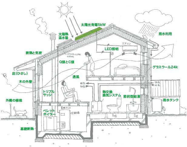 山形エコハウス概念図 美しい。