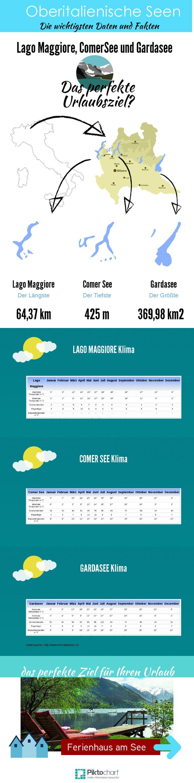 Oberitalienische Seen Lago Maggiore, ComerSee und Gardasee Das perfekte Urlaubsziel?