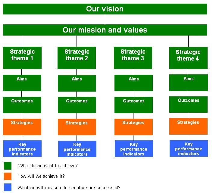 Dissertation on u k business strategy