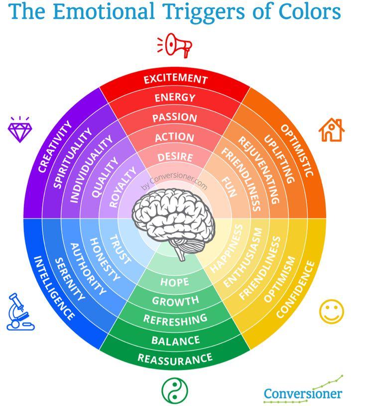 Couleurs et émotions - Infographie de Conversioner