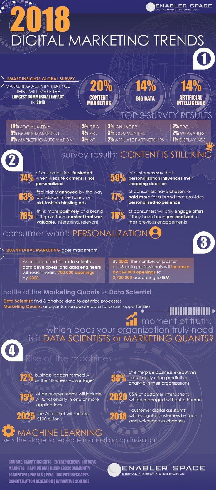 2018 Digital Marketing Trends and Statistics #digitalmarketing #strategy #2018 #socialmediamarketing