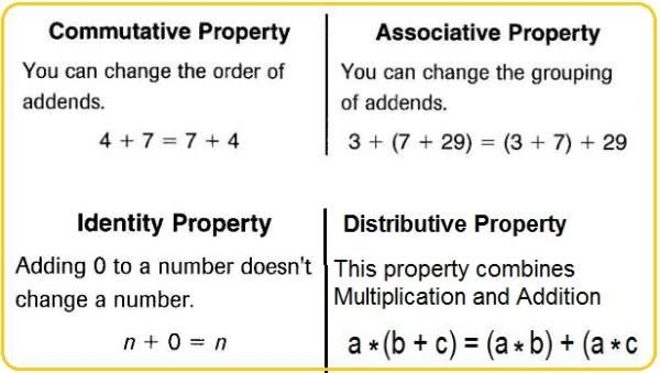 graphics to show distributive property of addition | properties of addition