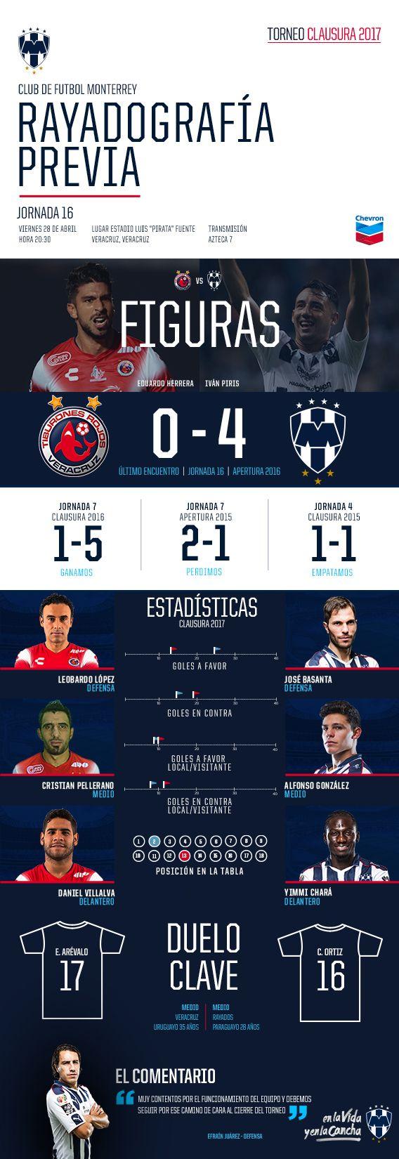 Rayadografía previa al Veracruz vs Rayados