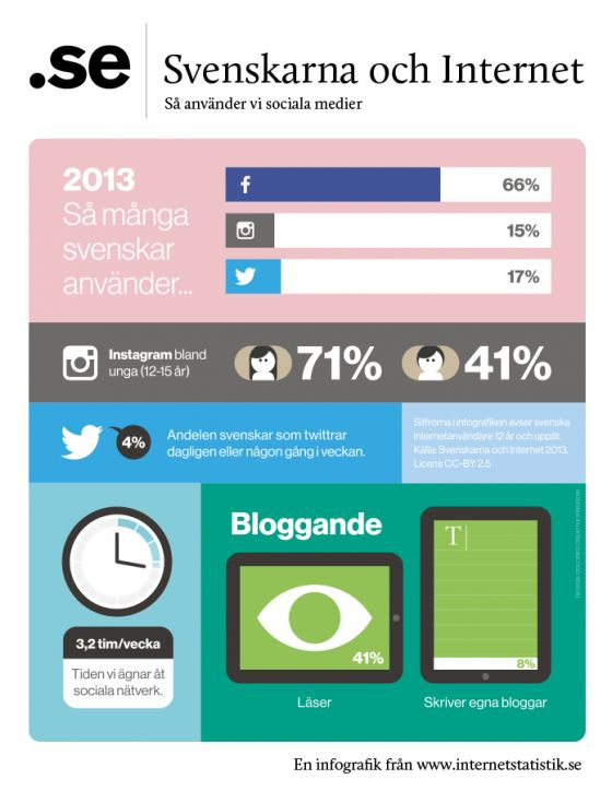 Svenskarna och Internet 2013 - så använder vi sociala medier. Infographic från Stiftelsen för internetinfrastruktur (.se).
